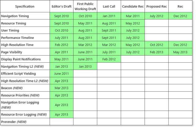 Web Performance Spec Status 5_22_2013