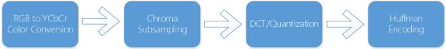 JPG encoding process.
